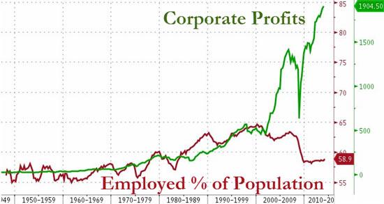 Κέρδη επιχειρήσεων (πολυεθνικών) σε σύγκριση με το ποσοστό των ενεργών εργαζομένων εκ του συνολικού πληθυσμού