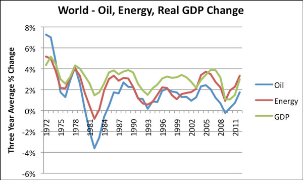 Κόσμος - η εξέλιξη και η σχέση μεταξύ της ενέργειας και του πετρελαίου, με την ανάπτυξη-ΑΕΠ (ετήσια διακύμανση)