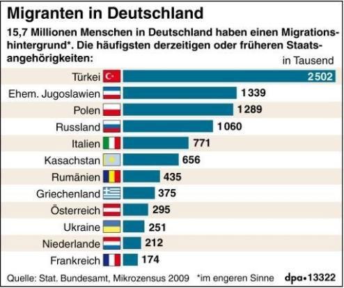 Μετανάστες ανά χώρα στη Γερμανία