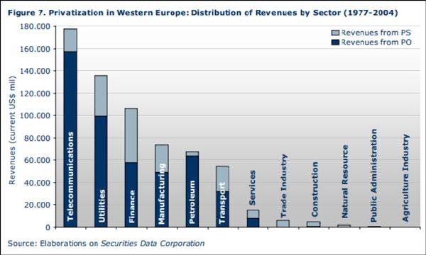 Οι ιδιωτικοποιήσεις ανά κλάδο στην Ευρώπη