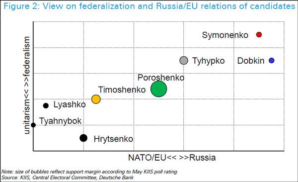 Οι υποψήφιοι στις ουκρανικές εκλογές και ο προσανατολισμός αυτών