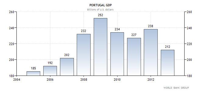 Πορτογαλία - η εξέλιξη του ΑΕΠ της χώρας (σε δις δολάρια Αμερικής)