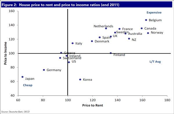 Αξία ακινήτου προς εισόδημα (κάθετα) και αξία ακινήτου προς ενοίκιο (οριζόντια)