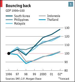 Ασία - η επαναφορά του ΑΕΠ των χωρών μετά τη μεγάλη κατάρρευσή τους στα τέλη του '90