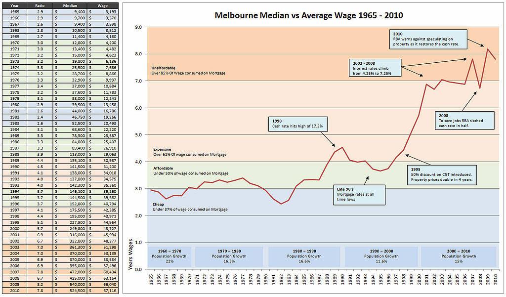 Αυστραλία - Η ραγδαία άνοδος των τιμών από το 1965 έως το 2010, σε όρους ετησίου εισοδήματος (Μελβούρνη)