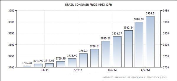 Βραζιλία - δείκτης τιμών καταναλωτή