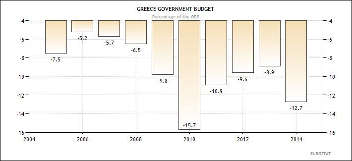 Ελλάδα - κρατικός προϋπολογισμός (ως ποσοστό επί του ΑΕΠ)