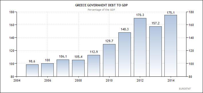 Ελλάδα - χρέος προς ΑΕΠ (ως ποσοστό επί του ΑΕΠ)