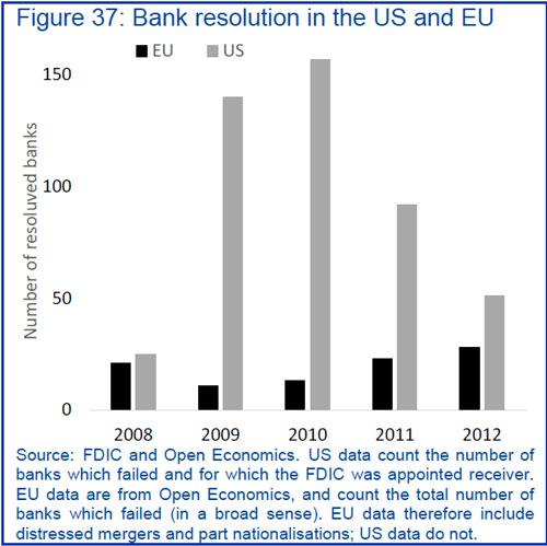 Εξυγιάνσεις Τραπεζών σε Ε.Ε. και ΗΠΑ