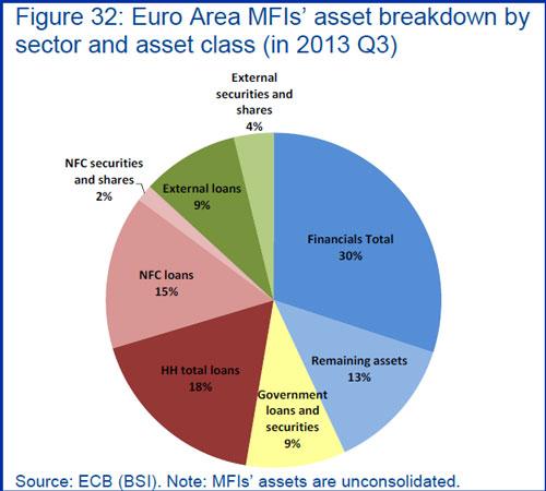 Ευρωζώνη - η σύσταση του ισολογισμού των Τραπεζών