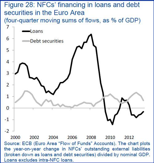 Ευρωζώνη - η χρηματοδότηση των επιχειρήσεων με δάνεια Τραπεζών και με έκδοση ομολόγων (ως ποσοστό επί του ΑΕΠ της ένωσης)