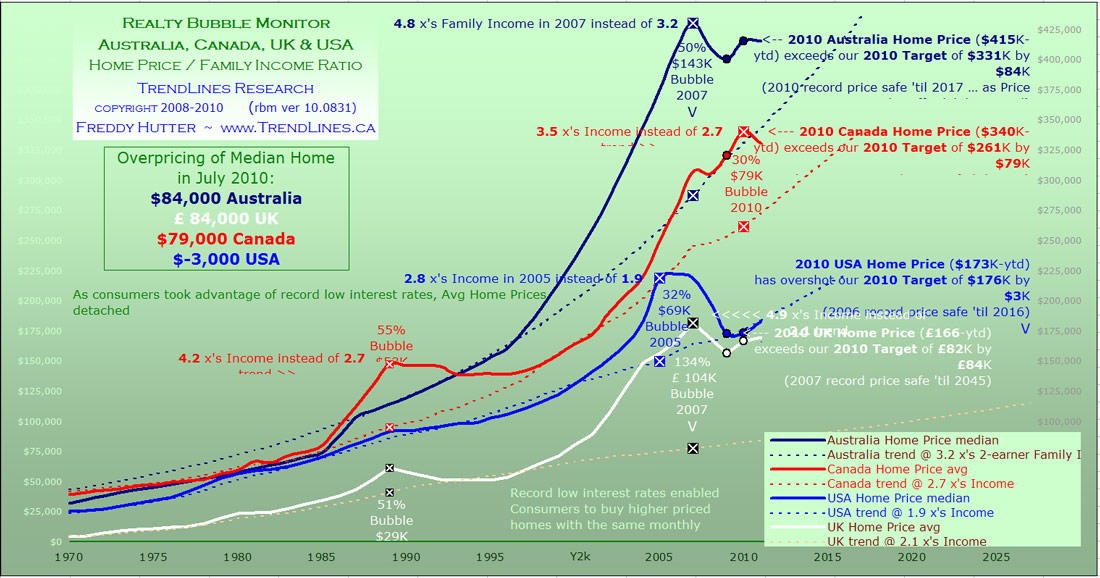 Η εξέλιξη της τιμής των ακινήτων σε Αυστραλία, Καναδά, ΗΠΑ (από πάνω προς τα κάτω, στοιχεία έως 2010)
