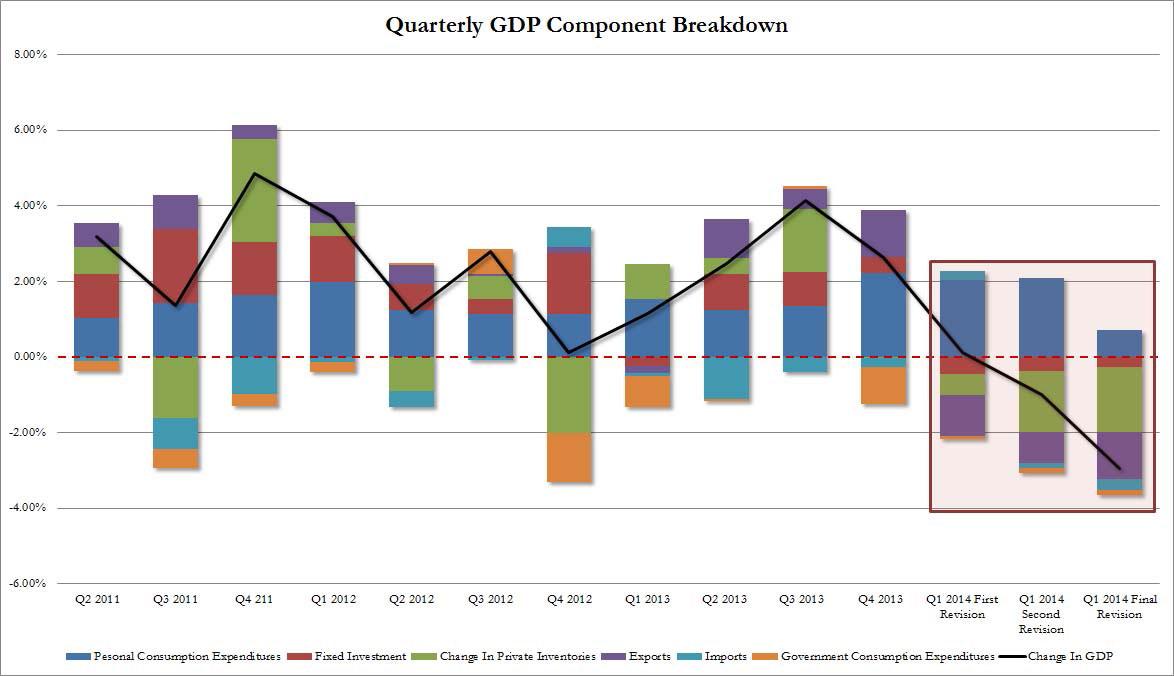 Η εξέλιξη του ΑΕΠ των ΗΠΑ ανά τρίμηνο και η ανάλυση των συντελεστών του