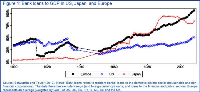 Η εξέλιξη των τραπεζικών δανείων σε Ευρώπη, ΗΠΑ και Ιαπωνίας