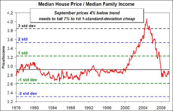Μέση αξία ακινήτου έναντι μέσο οικογενειακό εισόδημα.