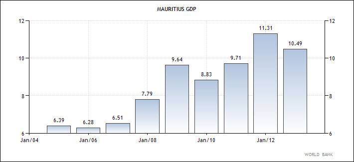 Μαυρίκιο - η εξέλιξη του ΑΕΠ της χώρας από το 2004 έως σήμερα