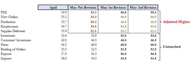 Οι αναθεωρήσεις για τον Απρίλιο (με πράσινο οι αναθεωρήσεις προς τα πάνω, με μαύρο τα αμετάλλαχτα στοιχεία)