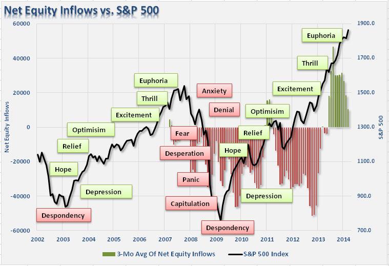 Οι διακυμάνσεις του δείκτη S&P 500 και τα αντίστοιχα συναισθήματα των αγορών
