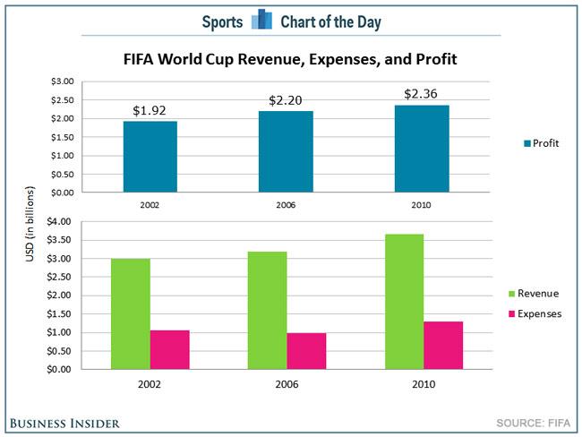 FIFA - Καθαρά κέρδη (μπλέ) και Τζίρος (πράσινο), Έξοδα (κόκκινο)