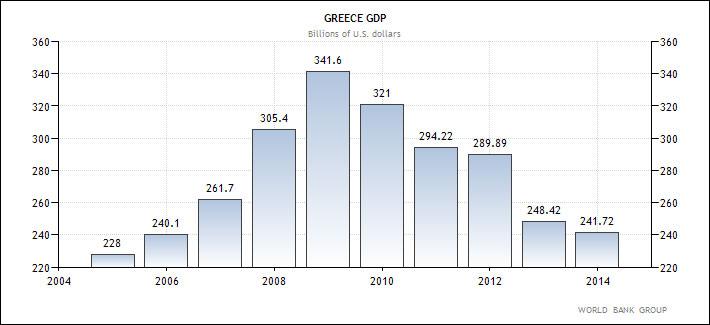 Ελλάδα - η εξέλιξη του ΑΕΠ