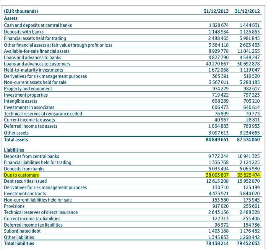 Ο ενοποιημένος ισολογισμός της Espirito Santo (2012, 2013)