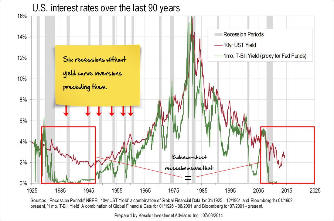 ΗΠΑ - επιτόκια τα τελευταία 90 χρόνια