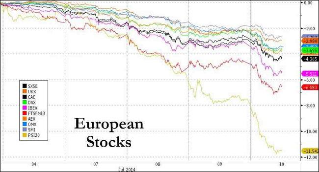 Η αρχική πτώση των χρηματιστηρίων της Ευρώπης, μετά τις αρνητικές ειδήσεις