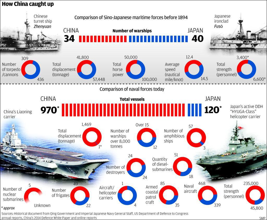 Η ναυτική δύναμη της Κίνας και της Ιαπωνίας