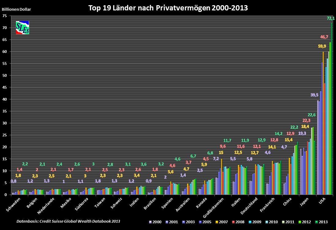 Η παγκόσμια ιδιωτική περιουσία ανά χώρα του κόσμου (19 χώρες)