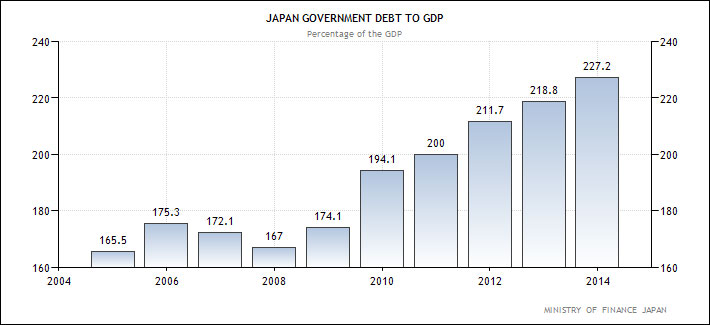 Ιαπωνία - δημόσιο χρέος προς ΑΕΠ (ως ποσοστό επί του ΑΕΠ)