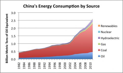 Κίνα - οι πηγές ενέργειας της κατανάλωσης της χώρας