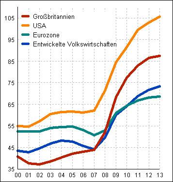 Κόσμος - η εξέλιξη του δημόσιου χρέους