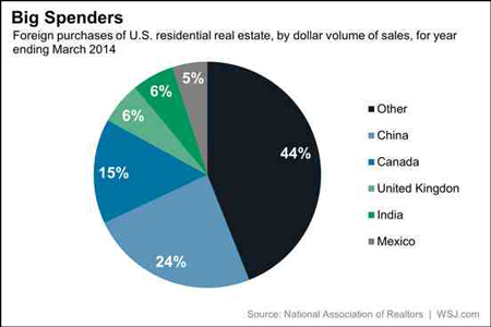 Οι κυριότεροι αγορατές ακινήτων στις ΗΠΑ