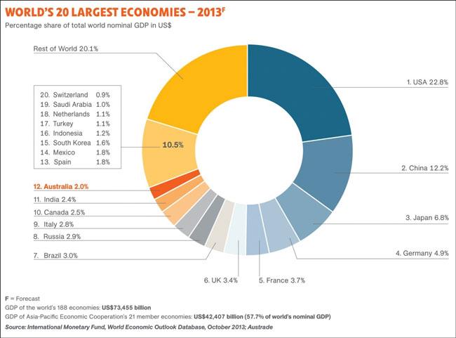 Το ονομαστικό ΑΕΠ των 20 μεγαλύτερων οικονομιών, ως ποσοστό του παγκόσμιου ΑΕΠ