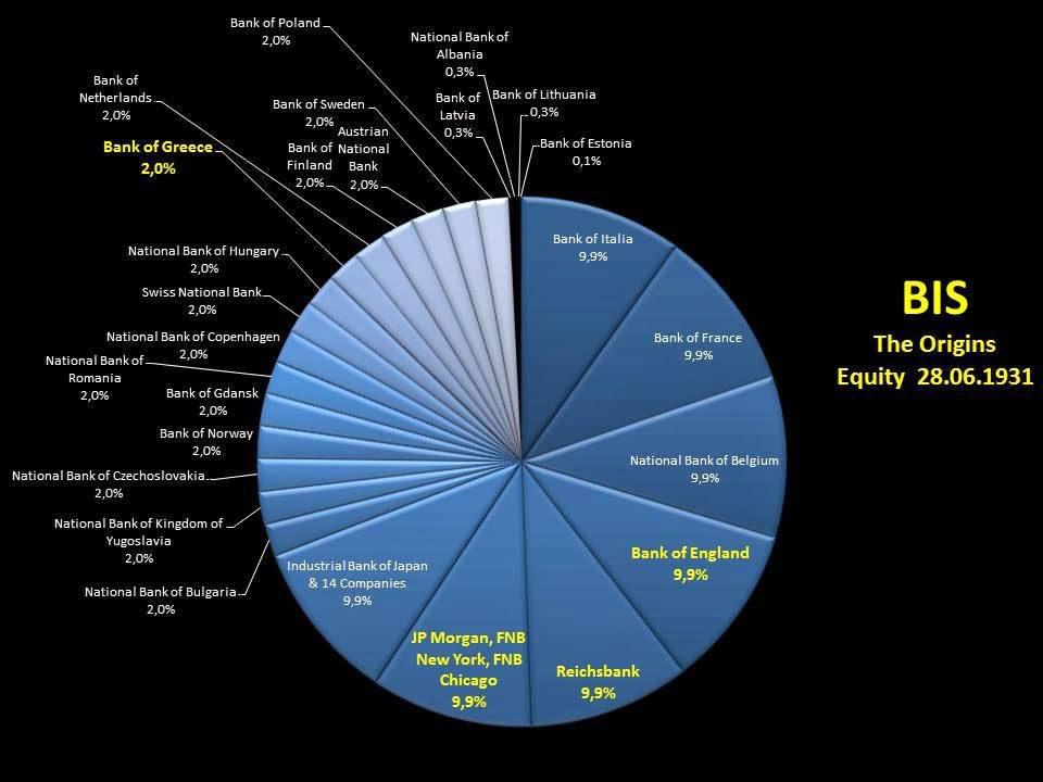 BIS - τα ποσοστά των μετόχων της Τράπεζας το 1931