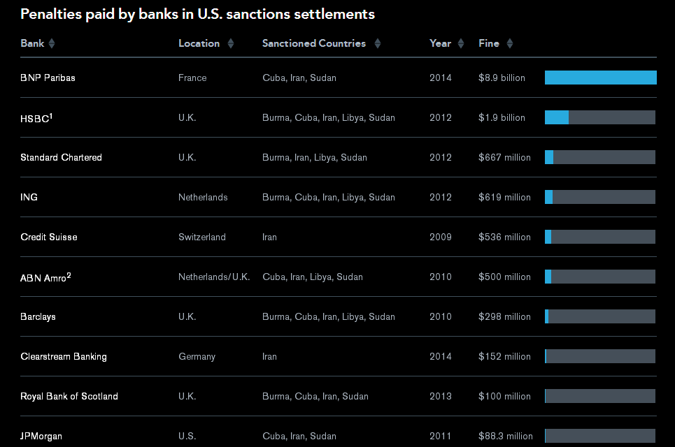 Τράπεζες που έχουν δεχθεί κυρώσεις από τις ΗΠΑ