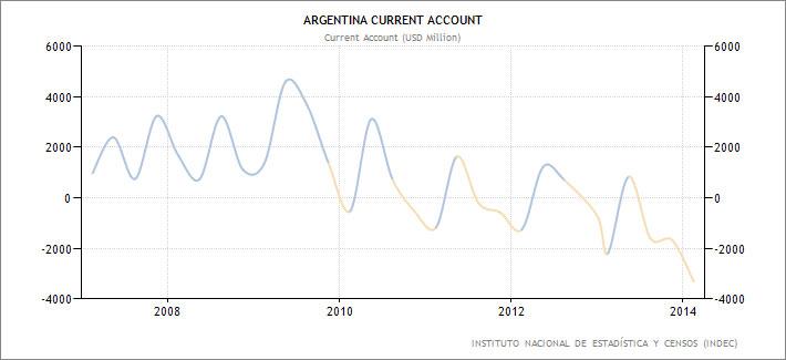Αργεντινή – ισοζύγιο τρεχουσών συναλλαγών.