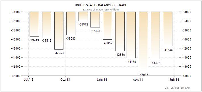 ΗΠΑ – η εξέλιξη του εμπορικού ισοζυγίου της χώρας (σε εκ. δολάρια Αμερικής).
