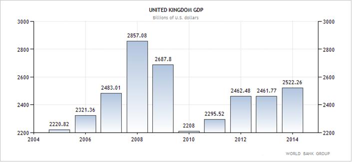 Ηνωμένο Βασίλειο (1) - η εξέλιξη του ΑΕΠ της χώρας (σε δις δολάρια Αμερικής)