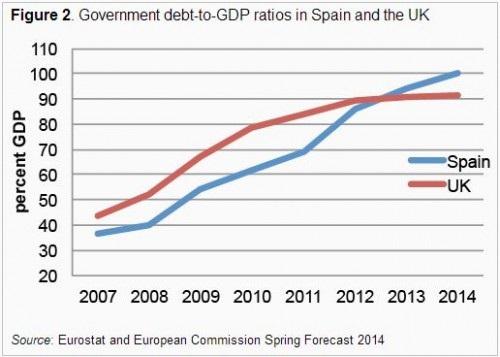 Η εξέλιξη του δείκτη κρατικού χρέους προς ΑΕΠ της Ισπανίας (μπλε) και του Ηνωμένου Βασιλείου (κόκκινο)