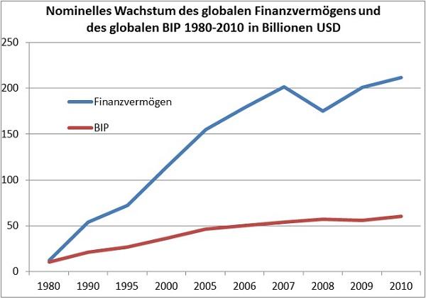 Η εξέλιξη του μεγέθους του χρηματοπιστωτικού κλάδου (μπλε) και του ΑΕΠ (κόκκινο).