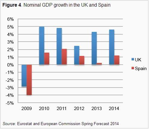 Η εξέλιξη του ονομαστικού ΑΕΠ του Ηνωμένου Βασιλείου (μπλε) και της Ισπανίας.