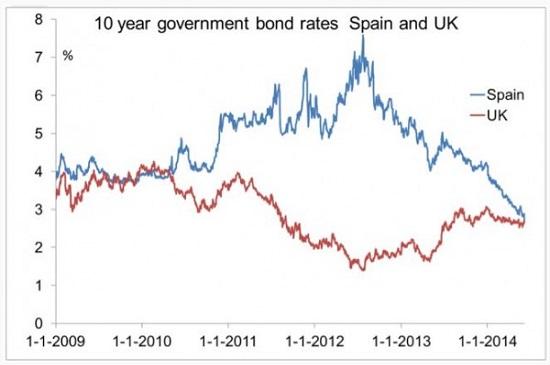 Η εξέλιξη των επιτοκίων των 10-ετή ομολόγων της Ισπανίας (μπλε) και του Ηνωμένου Βασιλείου (κόκκινο).