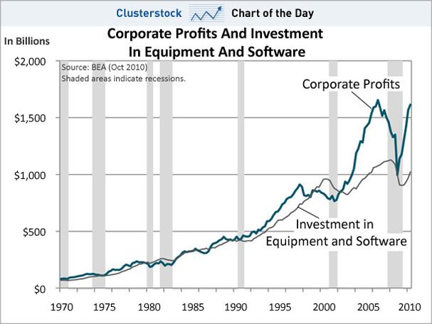 Η εξέλιξη των κερδών των μεγάλων επιχειρήσεων (μπλε γραμμή) σε σχέση με τις επενδύσεις σε εξοπλισμό και λογισμικό (γκρι γραμμή).