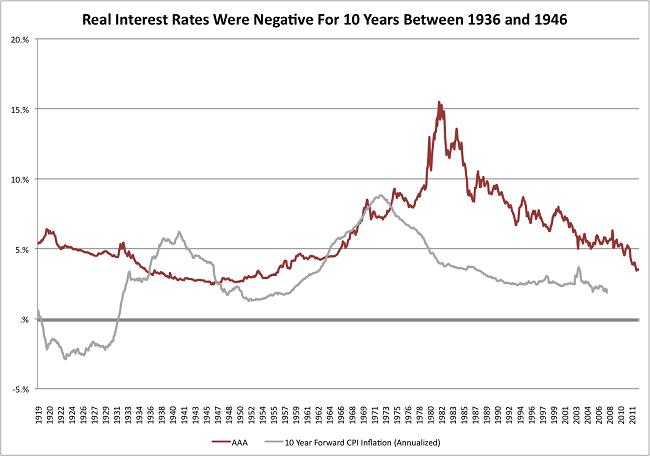 Η εξέλιξη των πραγματικών επιτοκίων (κόκκινο) και η αντίστοιχη πορεία του πληθωρισμού.