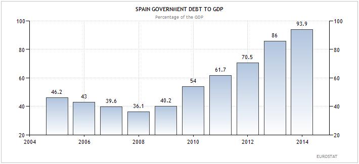 Ισπανία – κρατικό χρέος προς ΑΕΠ (ως ποσοστό επί του ΑΕΠ).
