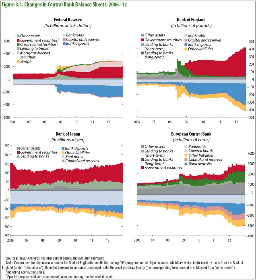 Οι διαφοροποιήσεις στους ισολογισμούς των κύριων κεντρικών τραπεζών του κόσμου