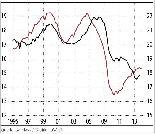 ΗΠΑ, Ευρώπη – η εξέλιξη στις μικτές επενδύσεις ως ποσοστό επί του ΑΕΠ.