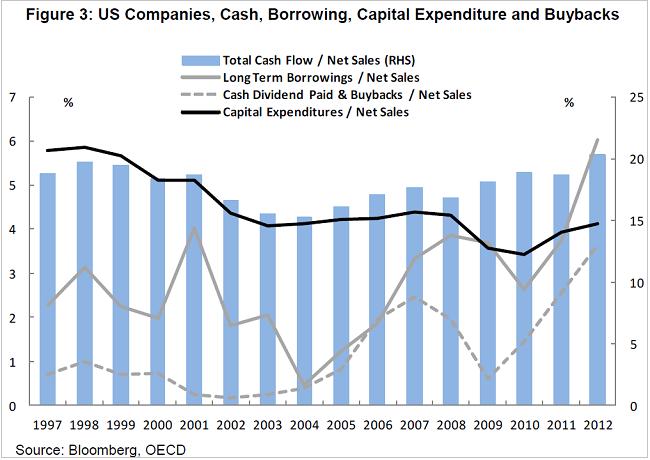 ΗΠΑ, επιχειρήσεις – τα μερίσματα και οι επαναγορά ιδίων μετοχών και οι κεφαλαιακές επενδύσεις