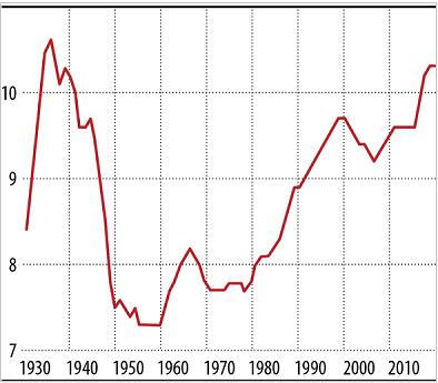 ΗΠΑ – η αύξηση στην ηλικία του βιομηχανικού εξοπλισμού στη χώρα